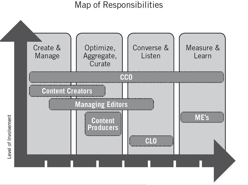 content-marketing-levels-of-involvement