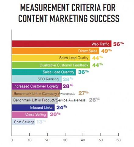 content-marketing-measurement-440x485